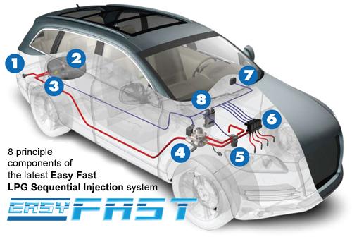 Easy Fast LPG System